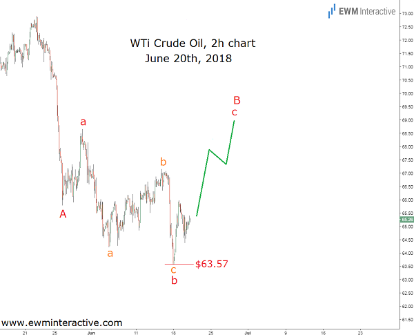 opec-inspired crude oil rally cover