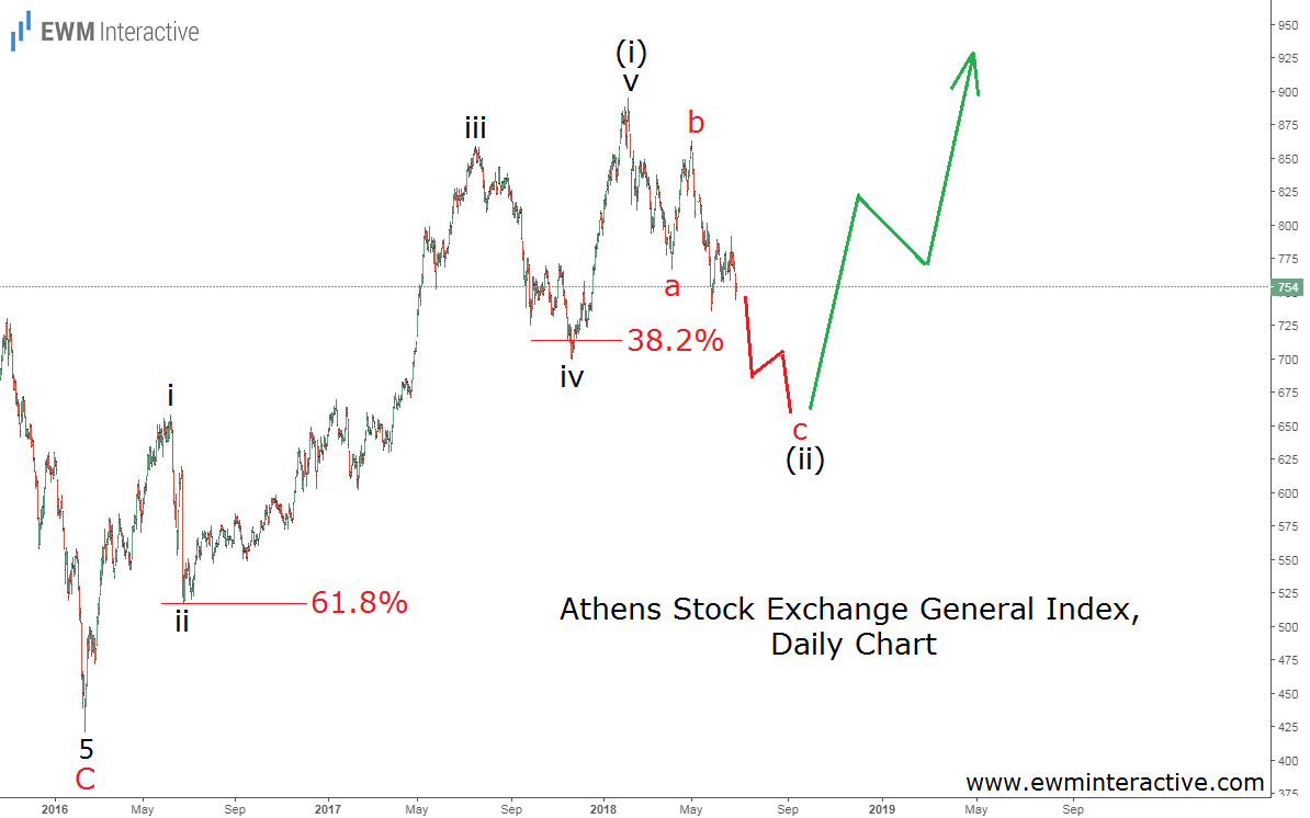 Greece stock market ready to rise