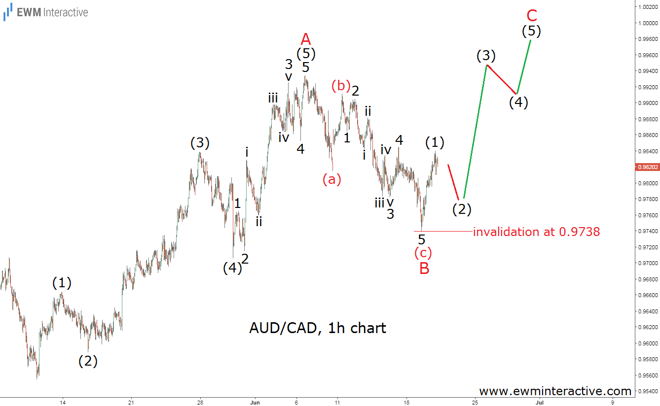 audcad elliott wave analysis