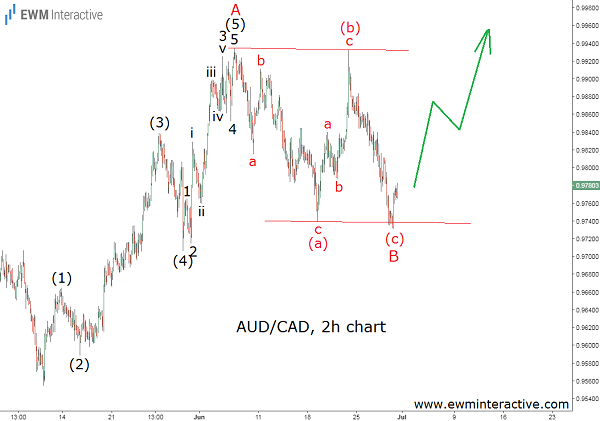 audcad to reach parity