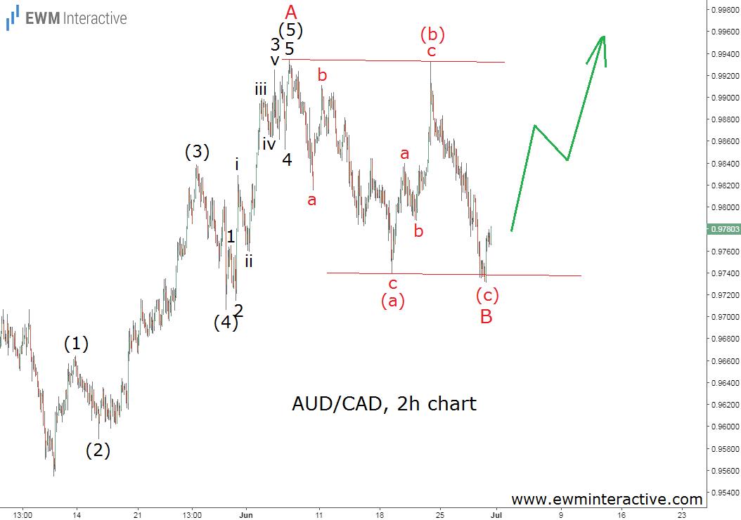 audcad elliott wave analysis update