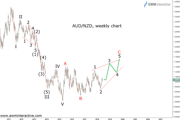 aussie to kiwi forex elliott wave cover