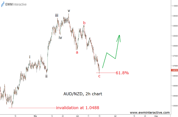 audnzd elliott wave outlook