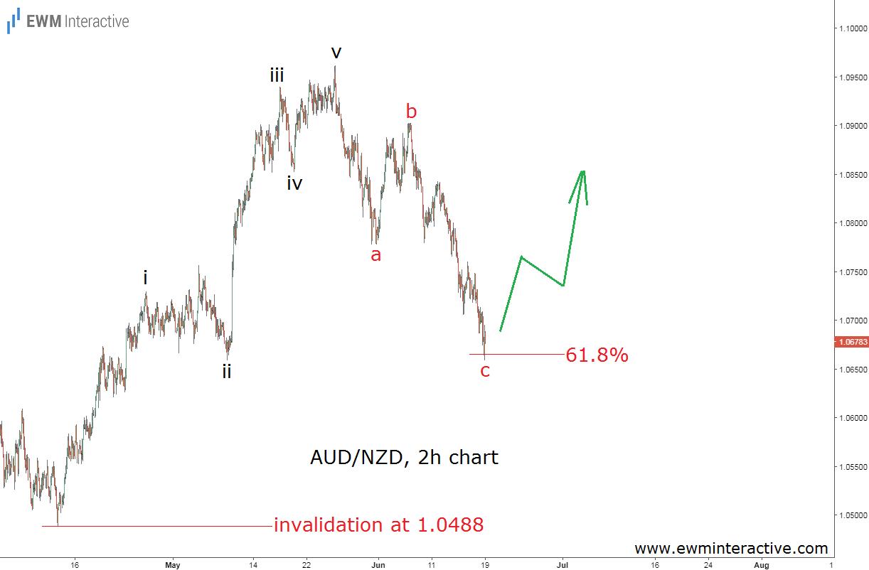 audnzd fibonacci trading