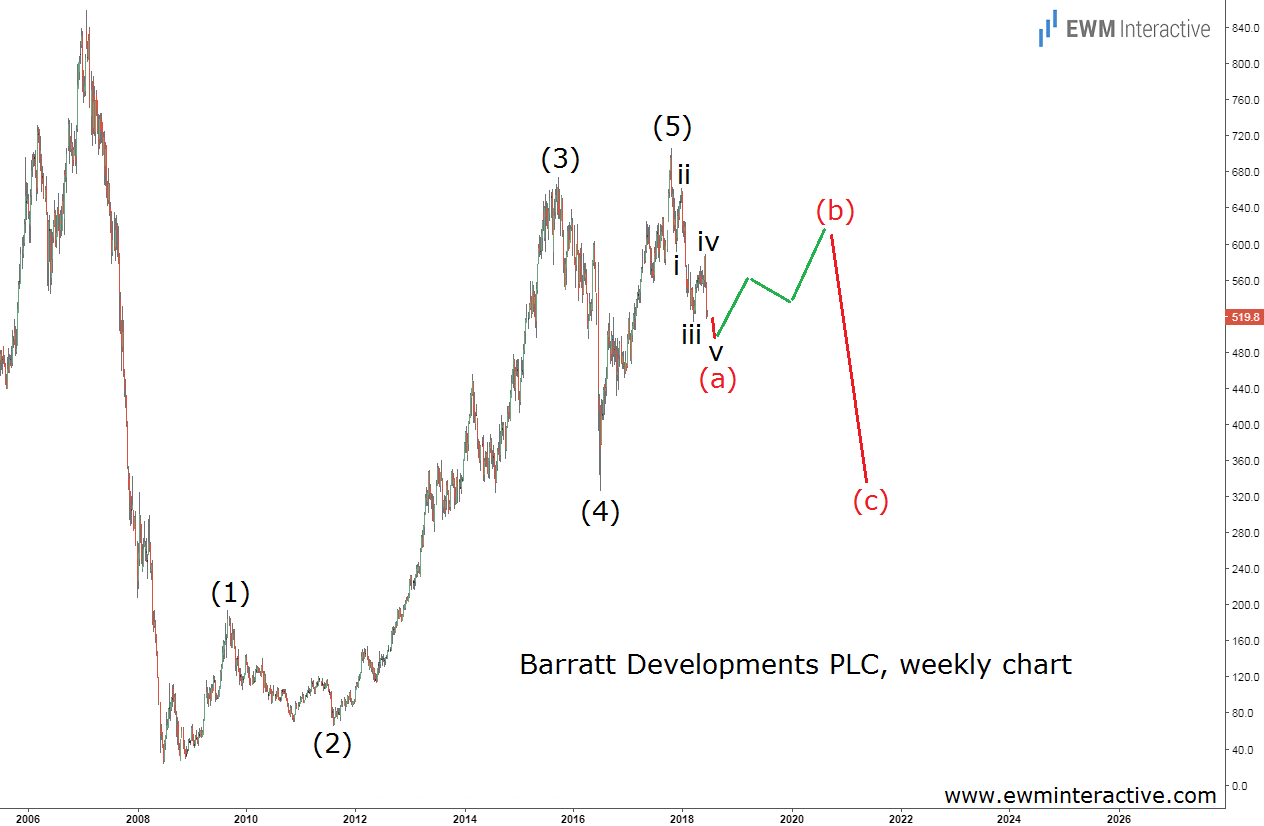 barratt stock elliott wave analysis