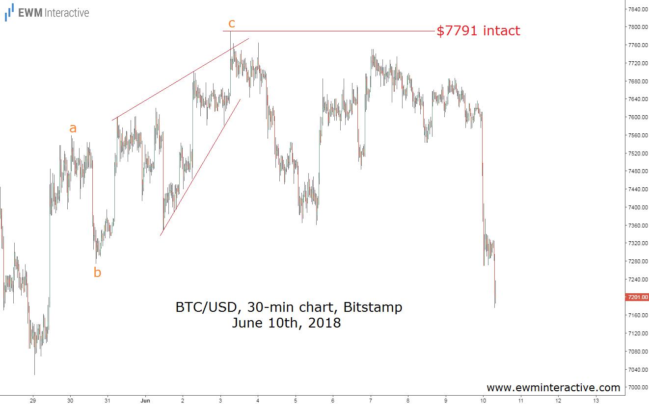 bitcoin elliott wave analysis update