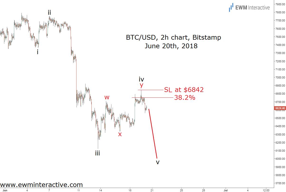bitcoin fibonacci resistance