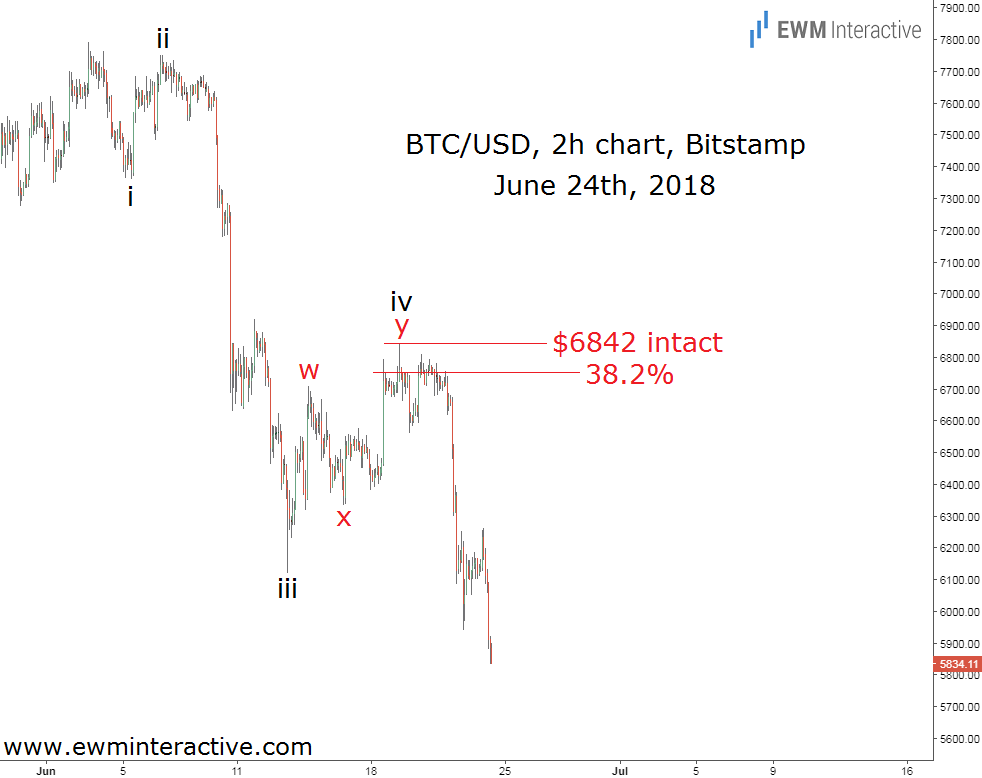 bitcoin elliott wave crash