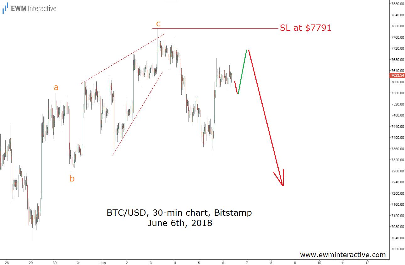 bitcoin flash crash predicted by elliott wave