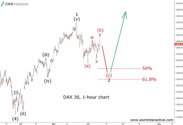 germand dax 30 index analysis