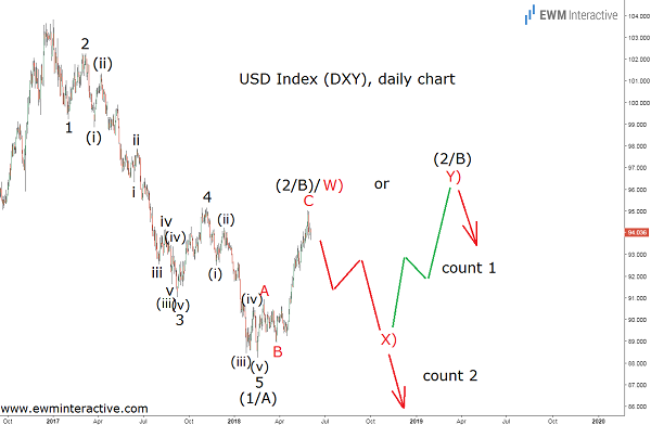 dollar index DXY elliott wave