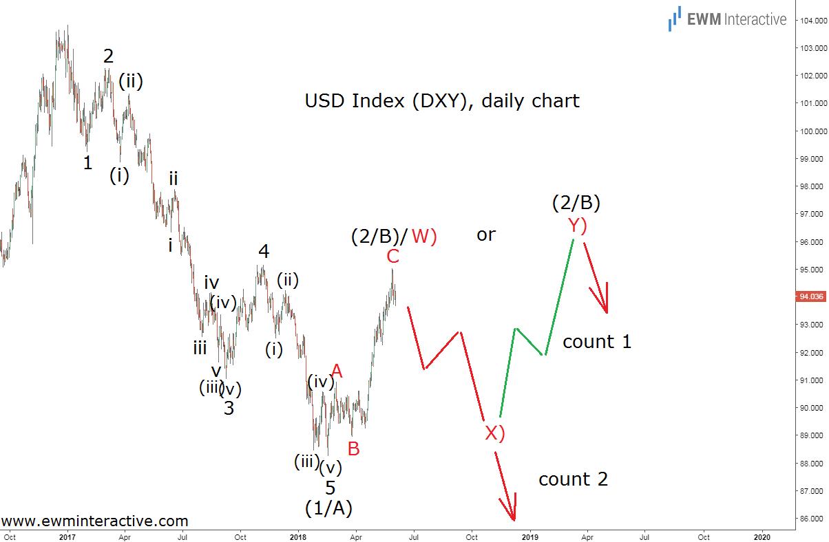 dollar index elliott wave update