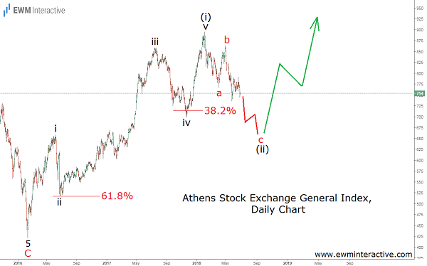athens general index elliott wave analysis