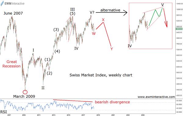 swiss stock market index elliott wave
