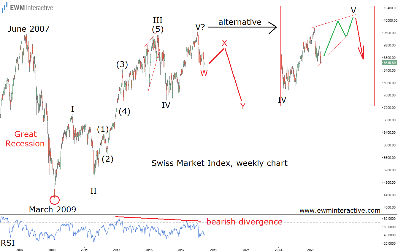 swiss stock market elliott wave analysis