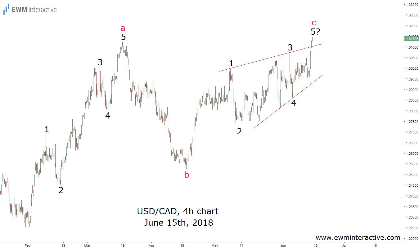 usdcad elliott wave analysis june 15th