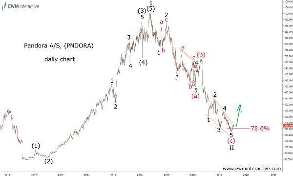 Pandora Stock Poised to Recover
