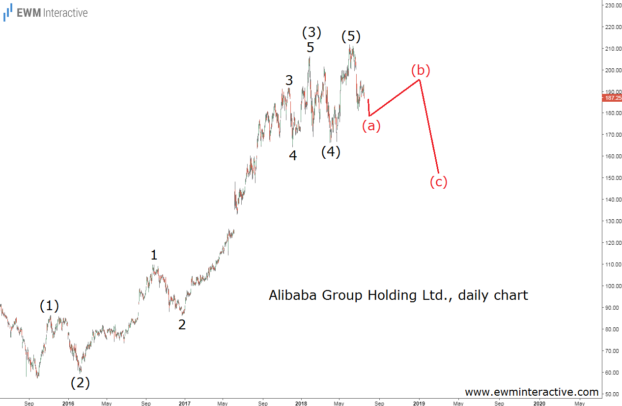 alibaba stock elliott wave chart