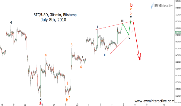 btcusd elliott wave theory