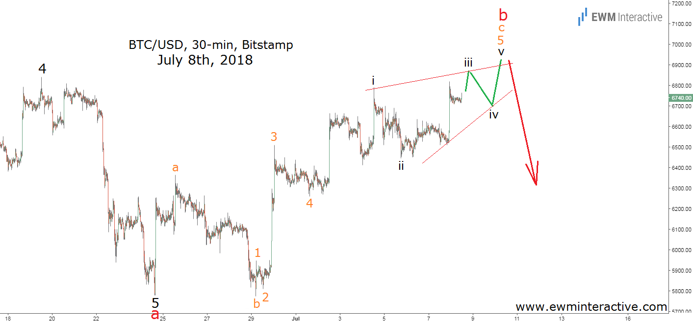 bitcoin Elliott wave chart July 8th