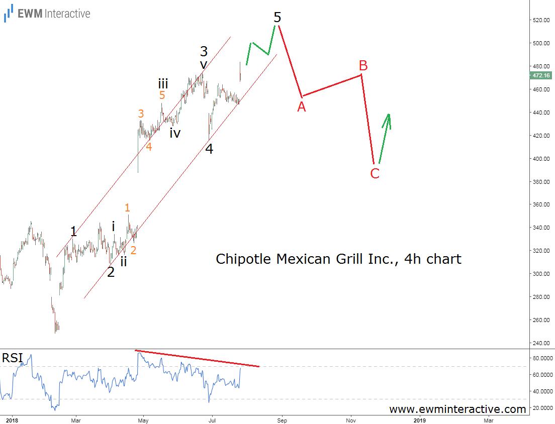 Chipotle stock Elliott wave chart
