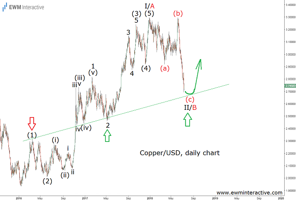 copper elliott wave analysis cover image