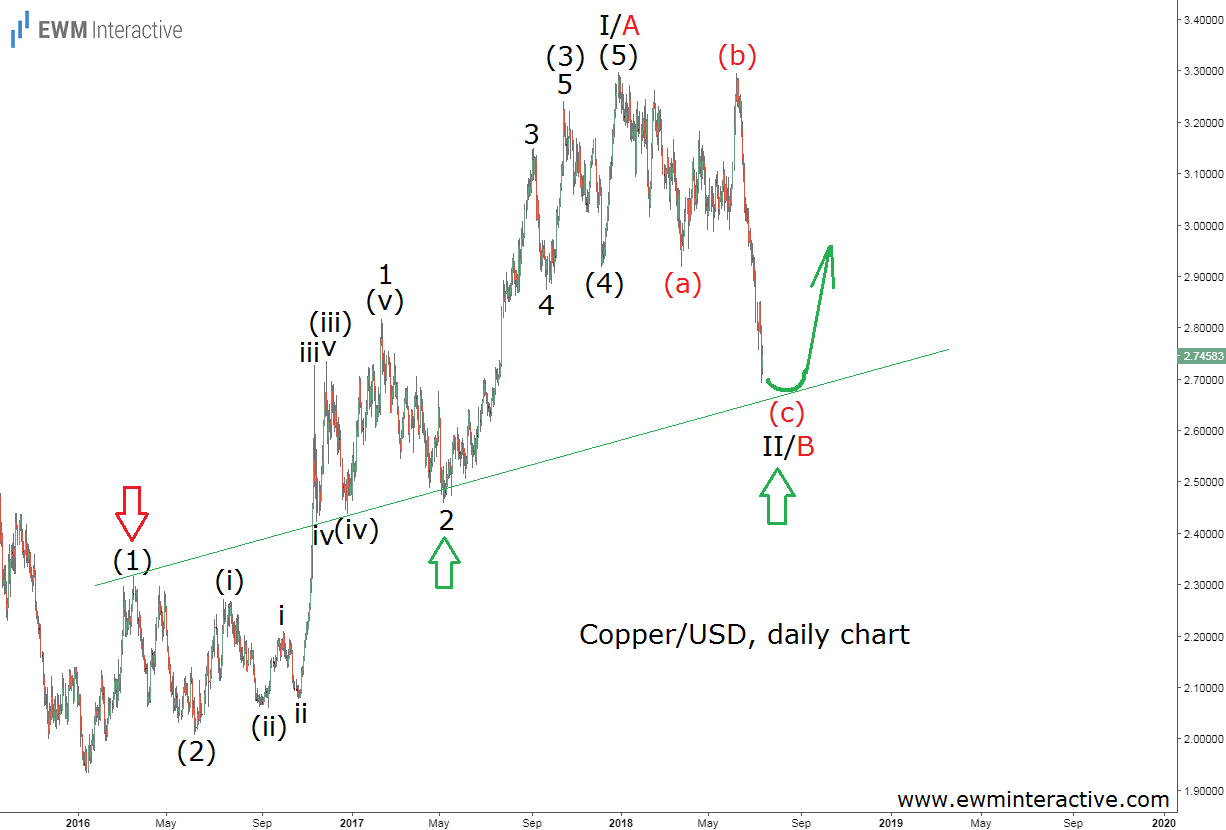copper Elliott wave chart