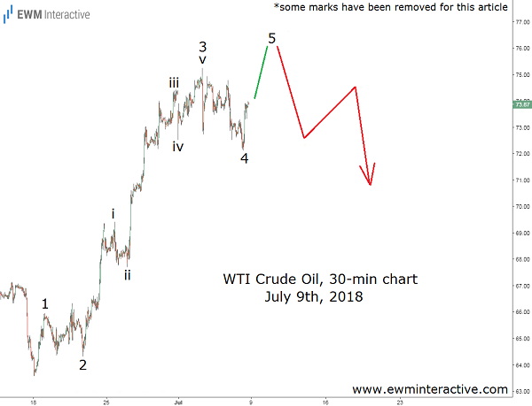 wti crude oil technical analysis