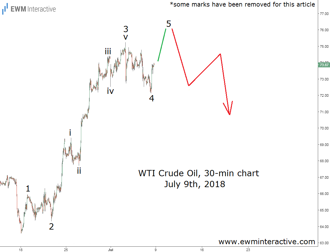 crude oil Elliott wave chart July 9th