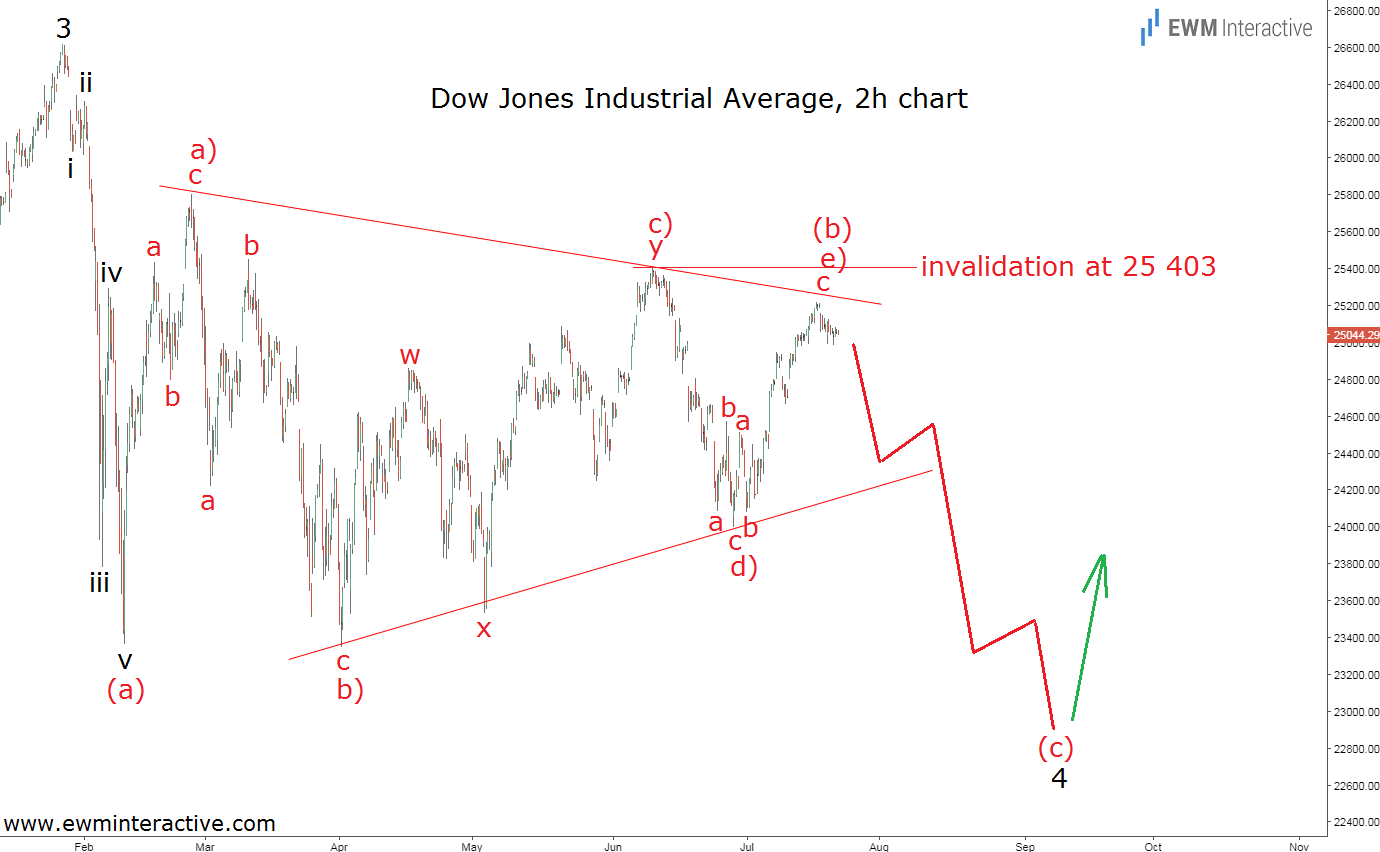 Dow Jones Elliott wave analysis update