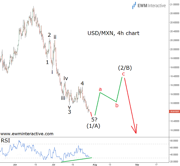 Dollar to Mexican Peso Elliott Wave Analysis