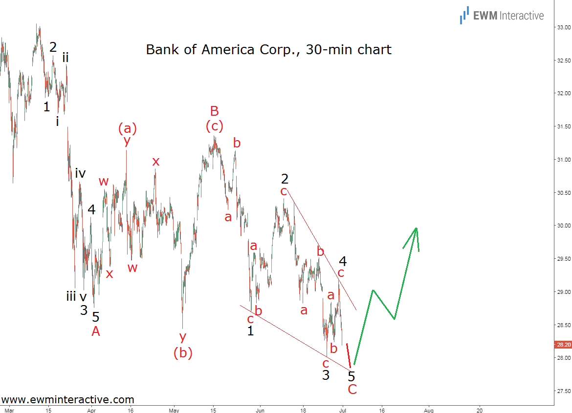bank of america stock elliott wave analysis