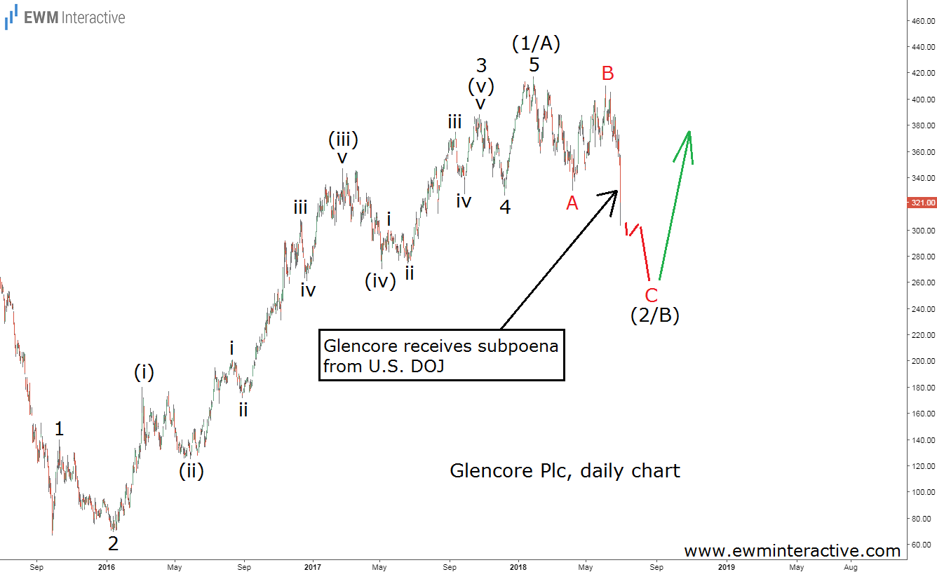 Glencore Elliott wave analysis