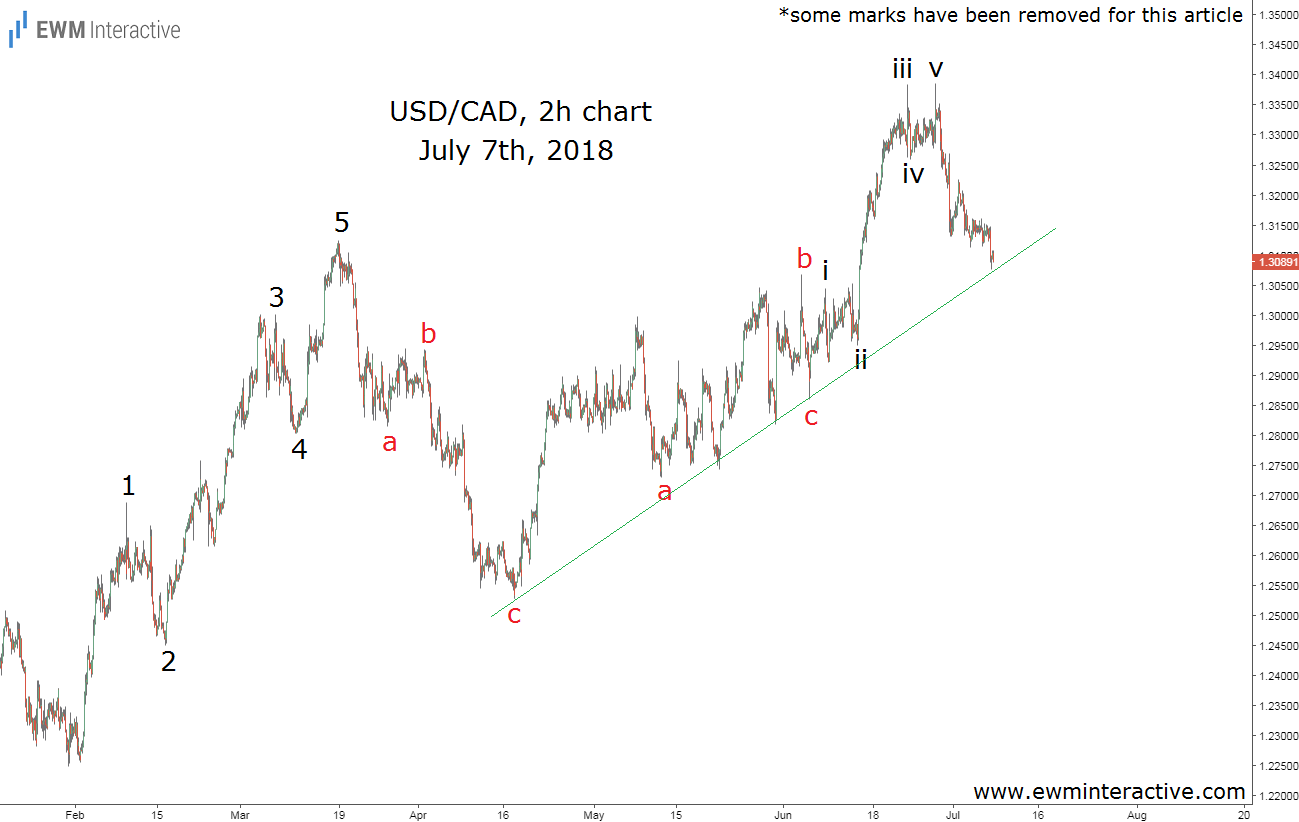 usdcad elliott wave analysis july 7th
