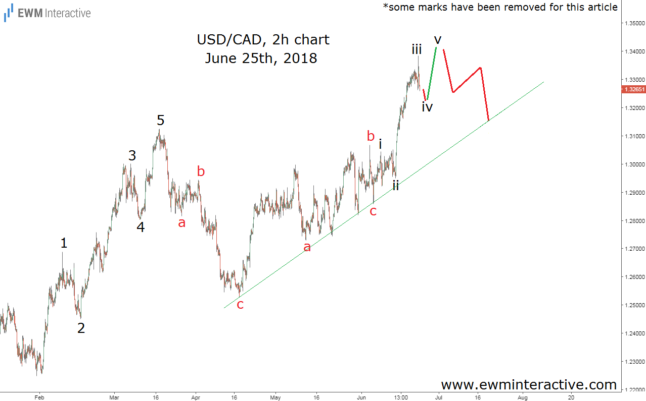 usdcad elliott wave analysis june 25th