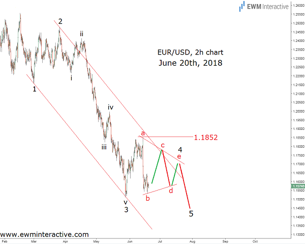 EURUSD concerned with Turkey's currency crisis