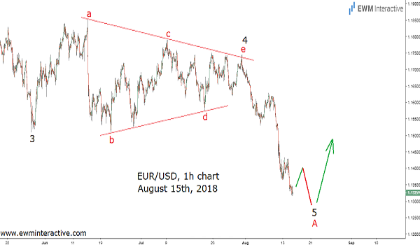 Trade war fears inspire EURUSD rally