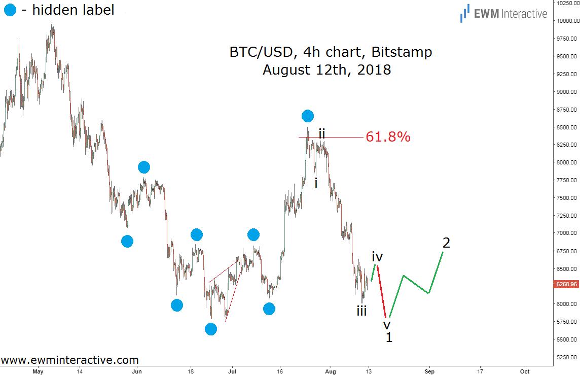 Bitcoin Elliott wave analysis 4h chart
