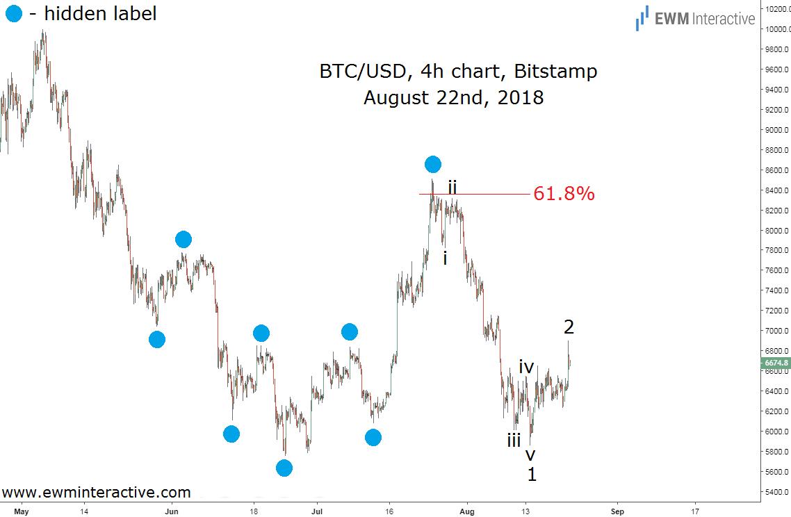 Bitcoin Elliott wave analysis updated chart