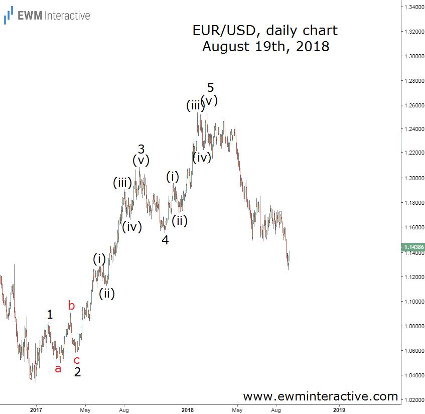 EURUSD Elliott Wave update August 19