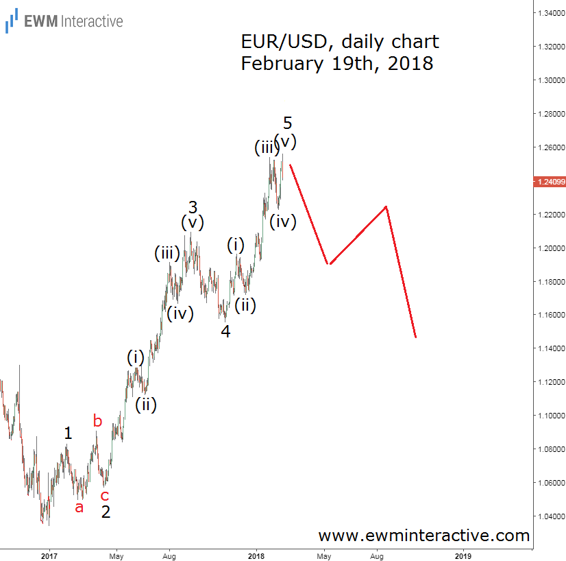 EURUSD Elliott Wave chart February 19