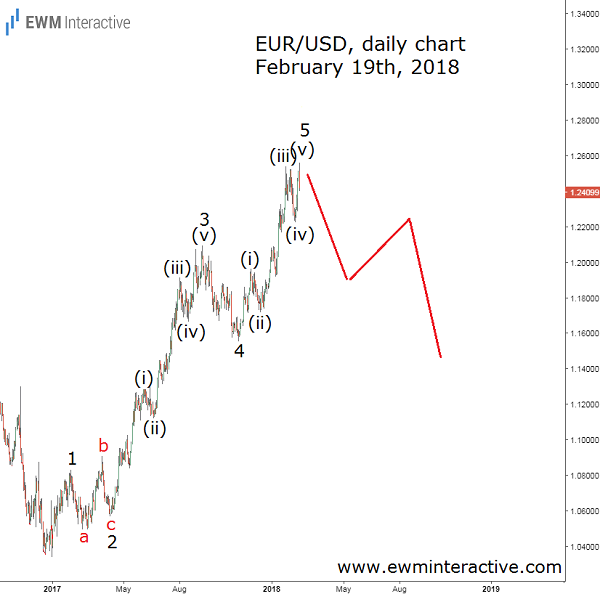 Euro to Dollar Elliott wave analysis cover