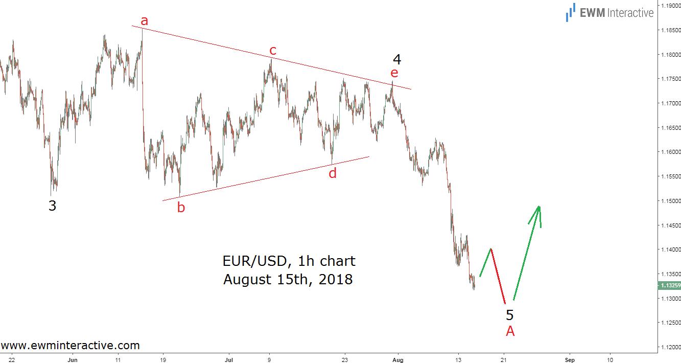EURUSD bullish Elliott Wave reversal forecast
