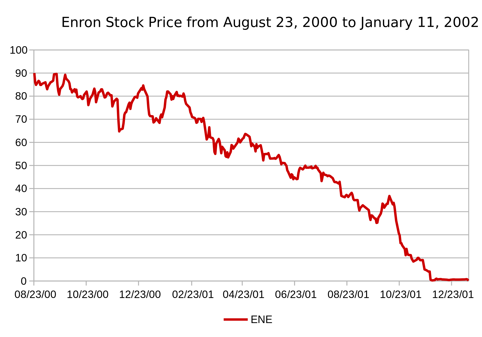 Enron - One of the Biggest Stock Market Scams of All Time 2