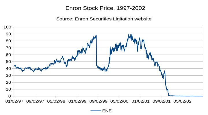 Enron - One of the Biggest Stock Market Scams of All Time