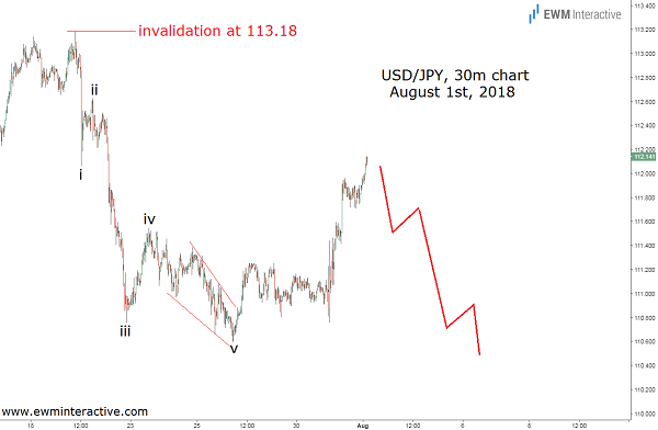 USDJPY Elliott Wave analysis