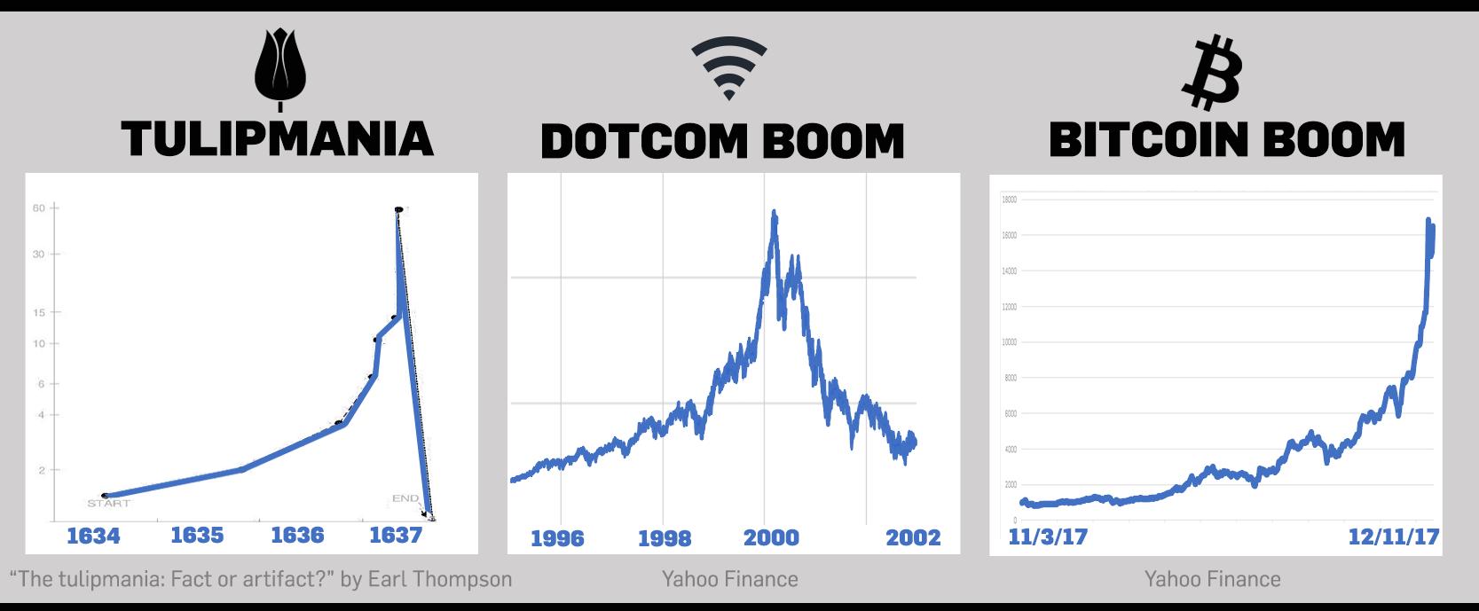 The Dotcom Bubble of 2000-2002 3