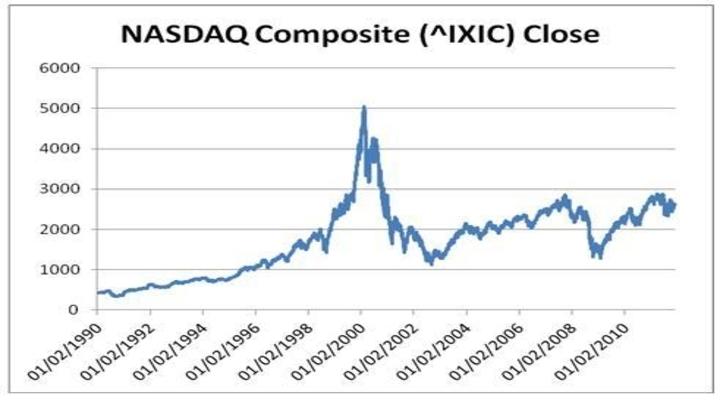 The Dotcom Bubble of 2000-2002