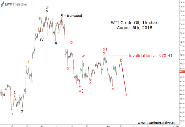 WTI Crude oil prices technical analysis
