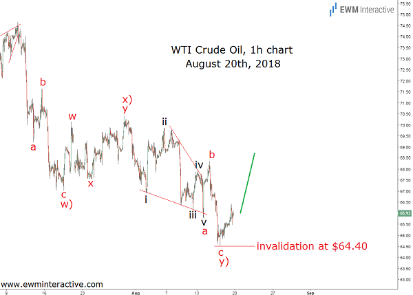 Elliott wave analysis of the price of crude oil